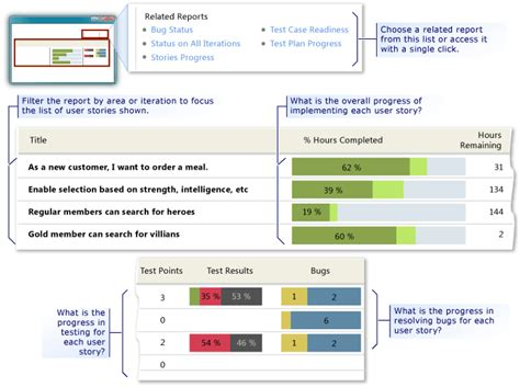 dashboards and reports team services tfs
