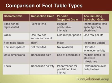 aggregate tables in data warehouse exles types of fact tables in data warehouse brokeasshome com