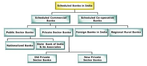 different types of banks in india indian banking history jobgkupdates