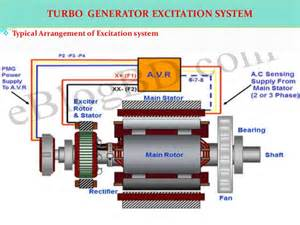 ppt turbo generator