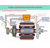 Generator Further Exciter Diagram Also AC