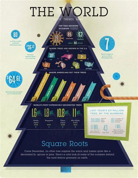 alan anderson christmas trees 124 best images about infographics on infographic tools timeline and design