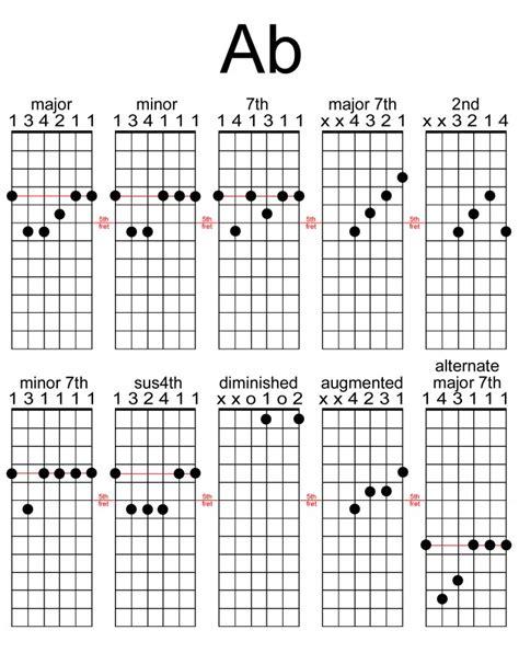 Guitar Chords Ab