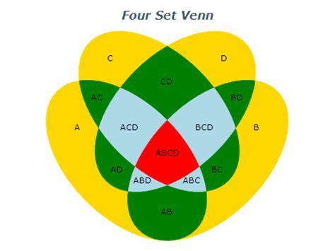 4 sets venn diagram divah world april 2012