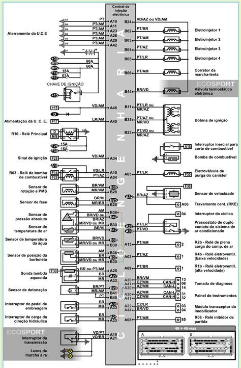 re pagina do manual esquema caixa de fusiveis ford ka