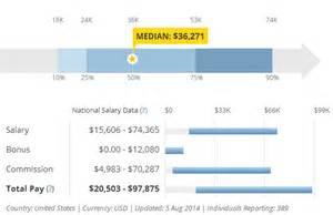 Salesman Salary Car Salesman Salary Salary Chart Career Propect