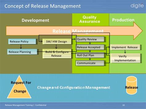 release plan software process and measurement digite release management training