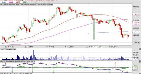 reversal patterns in stock price behavior ncfm technical analysis module stock2help investor