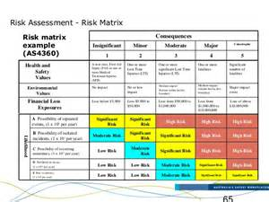 risk management matrix template archived environment and