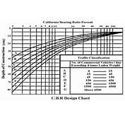 Development Of A Simplified Structural Design Procedure