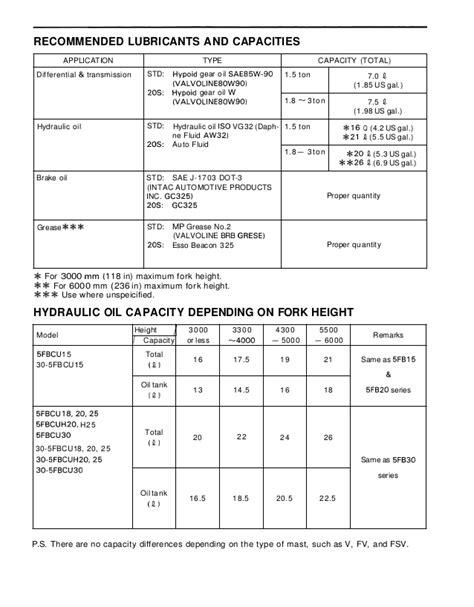 Toyota 30-5FBCU15 Forklift Service Repair Manual