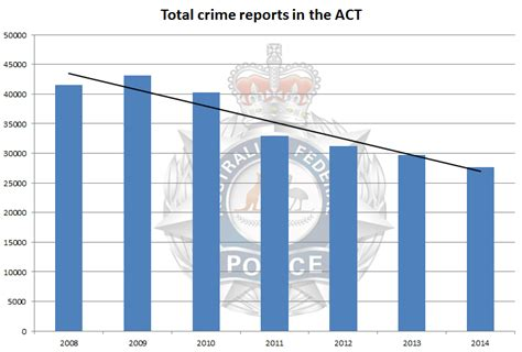 murderbook 2000 2015 total crime new style for 2016 2017 police celebrating ongoing reductions in crime statistics