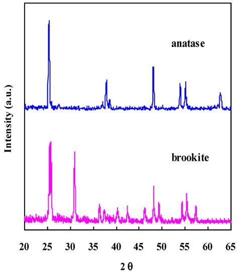 xrd pattern of anatase tio2 catalysts free full text brookite the least known