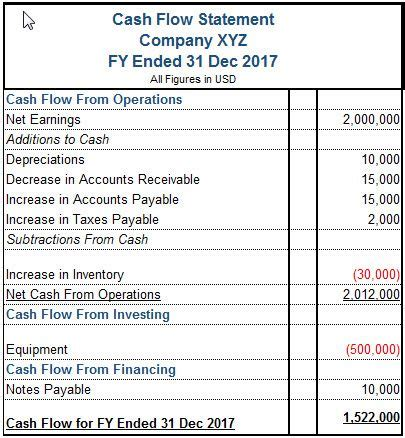 exle cash flow statement and balance sheet learn how the cfs relates to the balance sheet and income