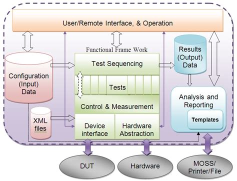 design framework software architecture using labview and pxi to develop a design qualification