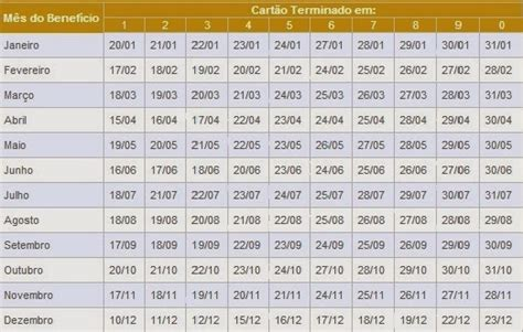 Calendario Bolsa Familia 2014 Agreste Not 237 Cia Divulgado O Calend 193 De Pagamento