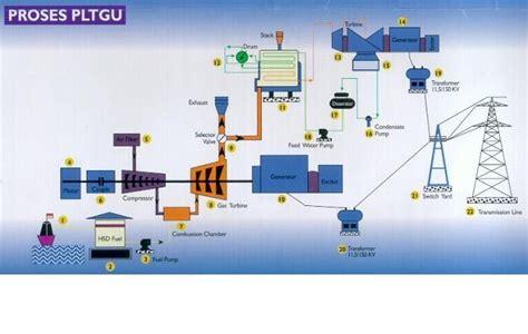 Setrika Uap Bahan Bakar Gas knowledge is a power pltgu pembangkit listrik tenaga gas uap