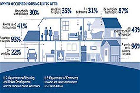 american housing survey census survey describes valley homes including mice population rose law group