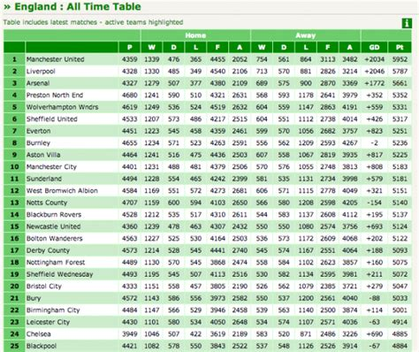 Soccer League Table by The All Time League Table For Soccer Clubs In And