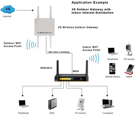 Router Acces Point network solutions wan router with wifi access point mobile broadband antennas