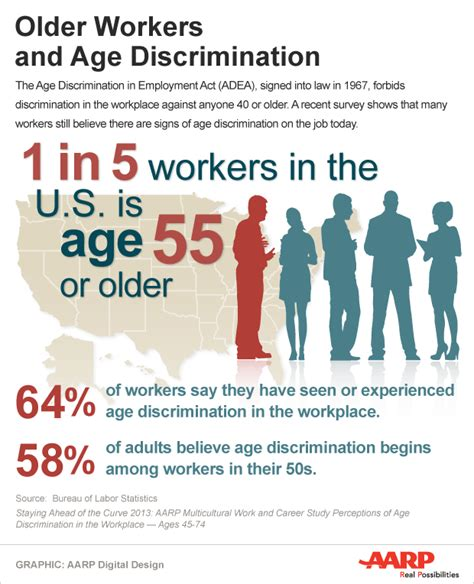 Mit Mba Average Age by Age Discrimination In The Workplace Stats Infographic