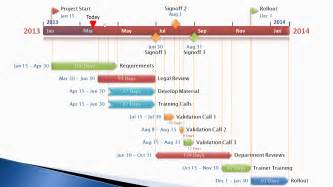 microsoft timeline template project timelines communicate for designers