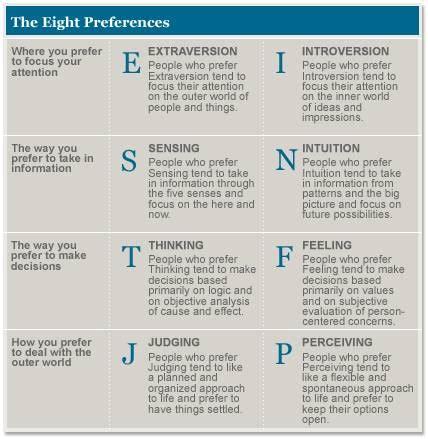 personality types engineering leadership team building