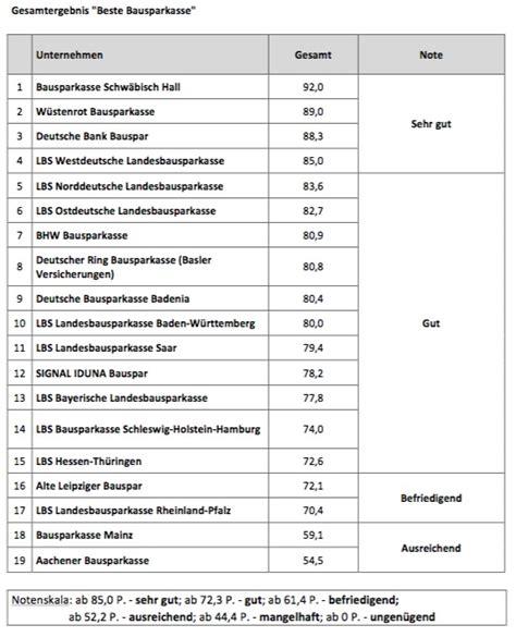 bausparkasse deutsche bank die beste bausparkasse 2015 deutsches kundeninstitut dki
