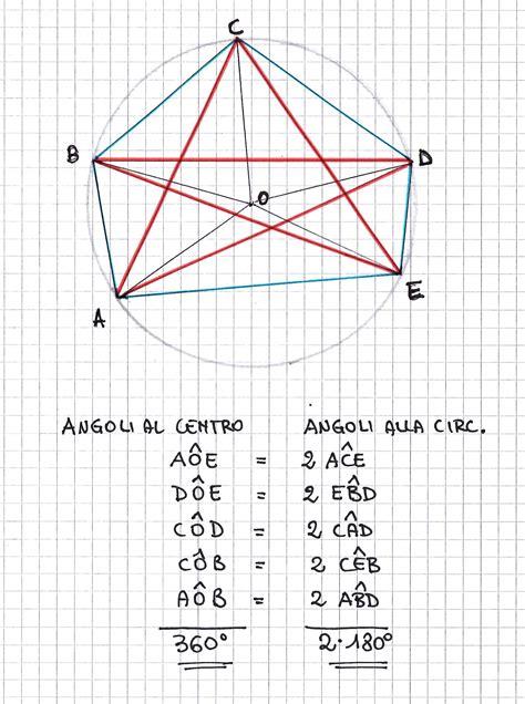 somma angoli interni poligono la somma degli angoli interni di un poligono quanti lati