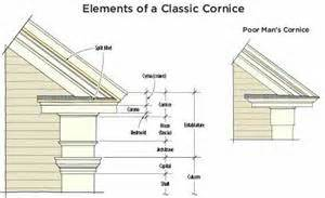 Cornice Board Dimensions How Do I Mitre Exterior Trim When The Pieces Are Canted