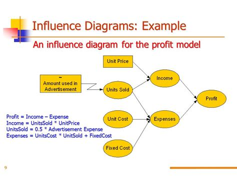 influence diagram software influence diagram software best free home design