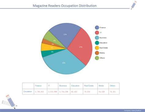 Create Your Own Floor Plan Free by Magazine Distribution Pie Chart Examples And Templates