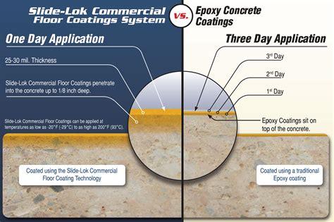 Epoxy Garage Floor: Polyurea Vs Epoxy Garage Floor