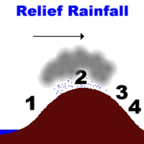 diagram of convectional rainfall climateandweather