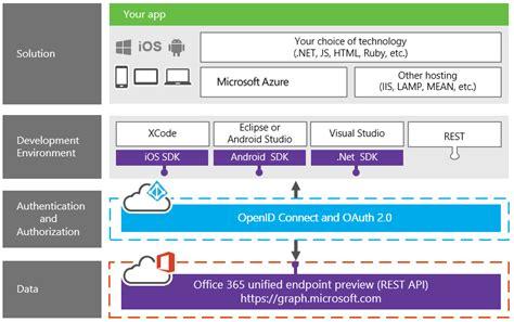 Office 365 Mail Api Office 365 Mail Api 28 Images Office Dev Center Ruby