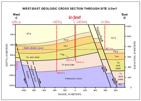 3 Sections In 3 Years by U 3mf Cross Section