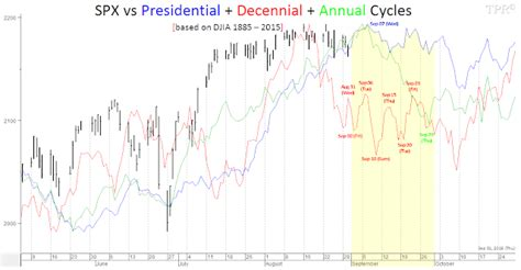 decennial pattern stock market time price research