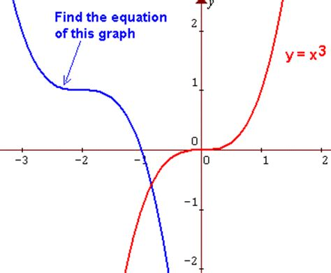 the graph of this equation will be which conic section graphs of functions exercise 3 finding the equation of a
