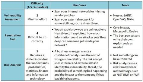 network security assessment template what s the difference between a vulnerability scan