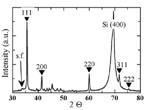 xrd pattern of si 100 xrd pattern of a nw sle on a 100 si substrate the 3c