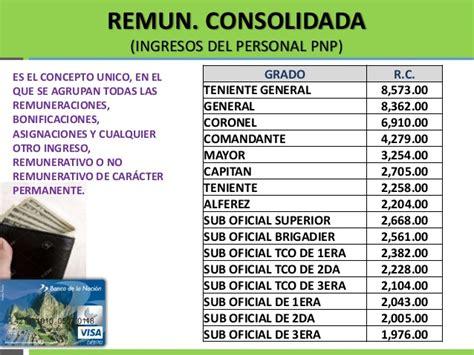 sueldo de un pnp ingresos de la policia nacional del peru