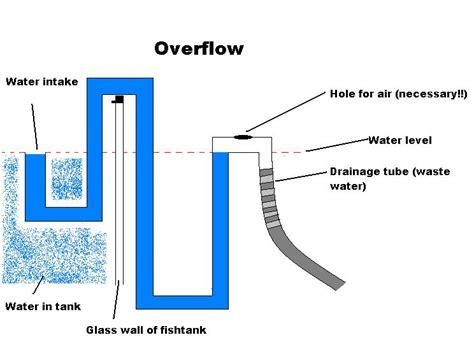 Geruchsverschluss Fallrohr Kunststoff by Automatic Water Change System Design Diy Diy Aquarium