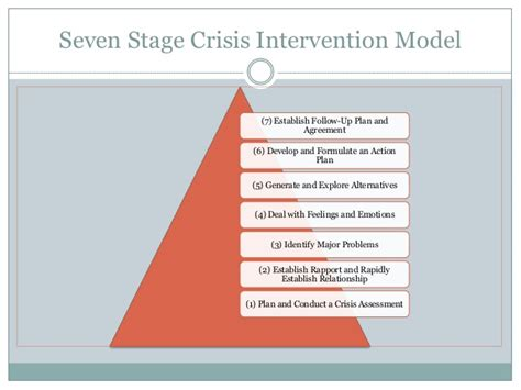crisis intervention strategies crisis pptx