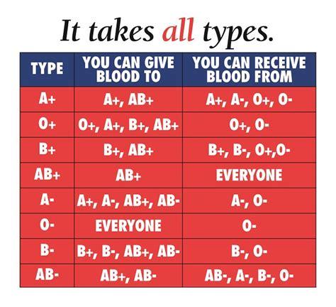 blood types blood types new york blood center