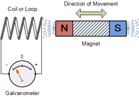 electromagnetic induction diagram electromagnetic induction and faradays