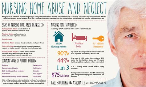 nursing home safety infographic d oliveira associates