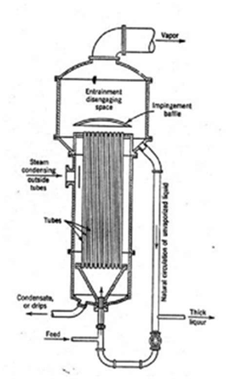 Alat Evaporator berkah mencari ilmu makalah teknologi pemisahan dalam industri kimia