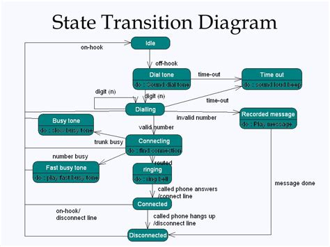 transition diagram transition state diagram 28 images state diagram for