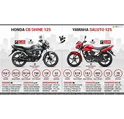 Honda CB Shine 125 Vs Yamaha Saluto