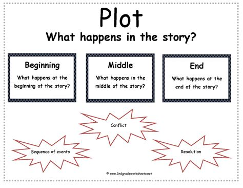 story structure worksheets story elements worksheets abitlikethis